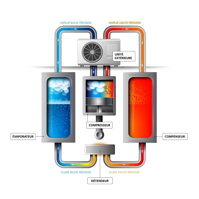 Pompe à chaleur : schéma