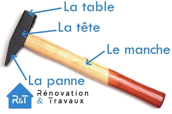 Schéma de marteau