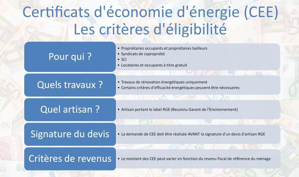 Certificat d'économie d'énergie : éligibilité