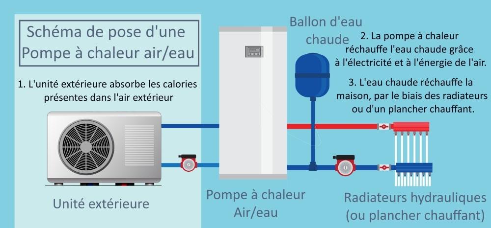 Schéma de pose d'une pompe à chaleur air/eau