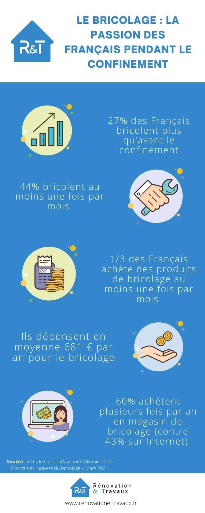 infographie bricolage en France